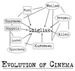 Evolution of Cinema